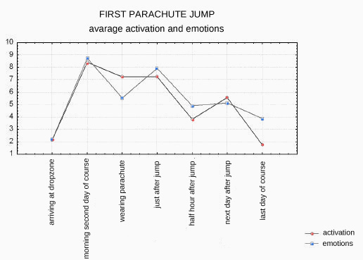 first parachute jump - activation and emotions