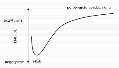 wykres emocji wg solomona