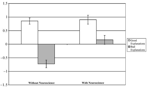 assesment of people without neuroscience knowledge