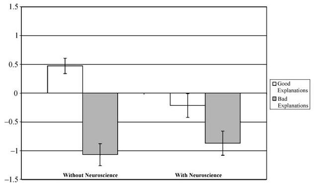 assesment of neuroscience specialist