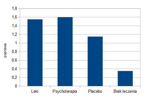 effectiveness of drug treatment