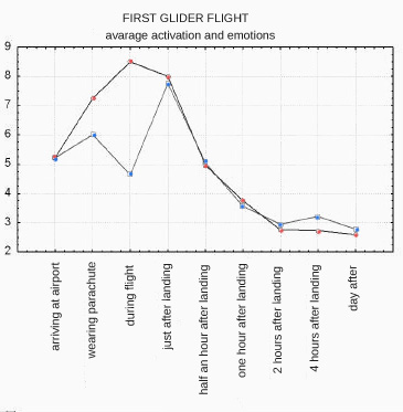 first glider flight - activation and emotions