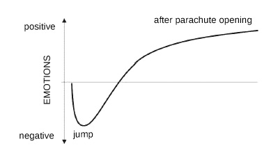 emotions during the first parachute jump - solomon theory